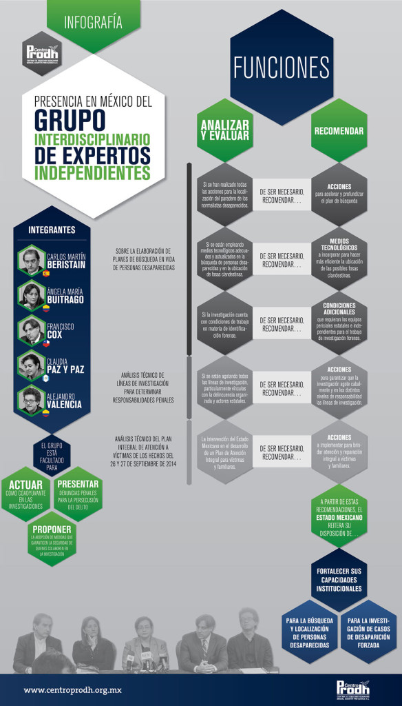 Infografia_GIEI_CIDH_curvas