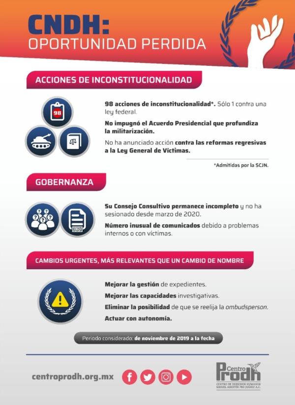 Infografía CNDH Oportunidad Perdida